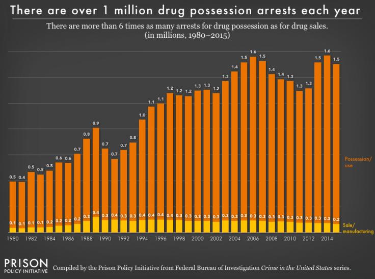 pie2017_drug_arrests
